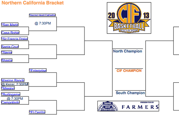 NorCal+Bracket+Forgets+Cougars